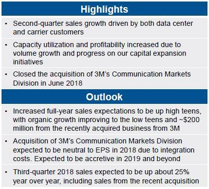 Corning Optical communication highlights and Outlook