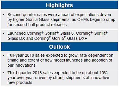 Corning Specialty Materials highlights and outlook