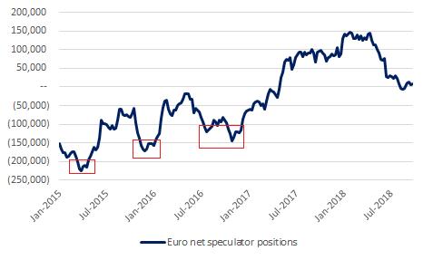10-4-2018 EUR CFTC