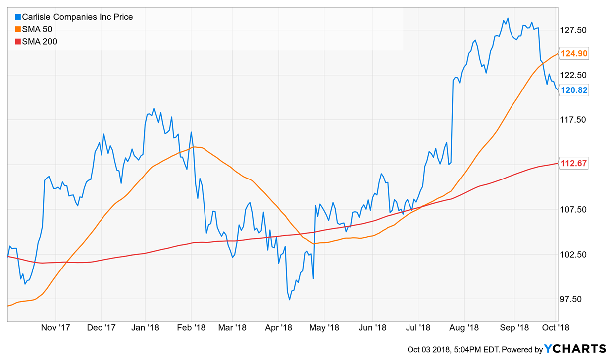 Stock Exchange: Is Breaking News Useless Noise Or Trading