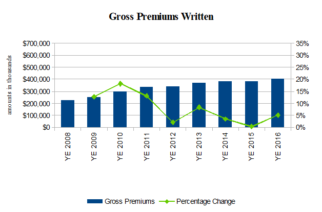 Protective Insurance Gross Premiums