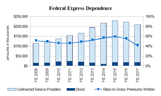 Protective Insurance Dependence Federal Express