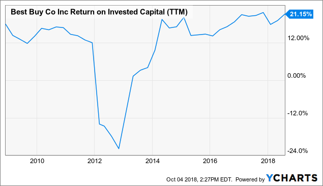 Best buy return on invested capital top investment opportunities in india