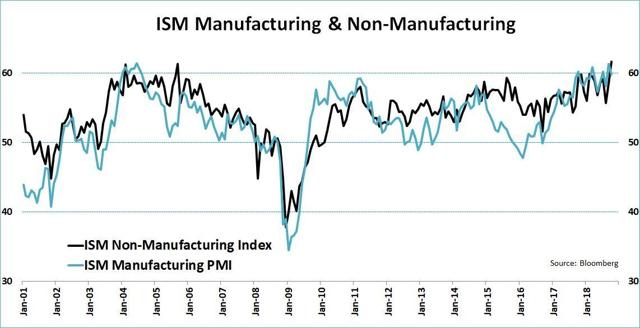 ISM manufacturing at 61.6, near record level