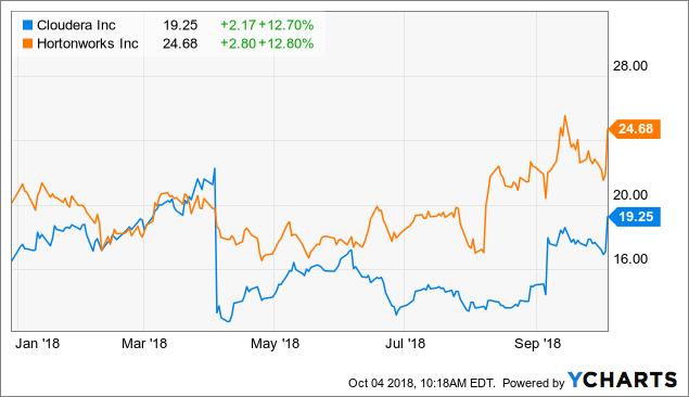Cloudera: The Hortonworks Merger Will Work Wonders