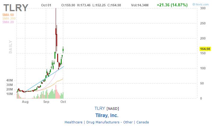 Find stocks consolidating using finviz
