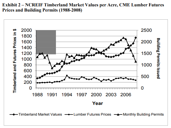 CatchMark Timber: Asset Sales Propping Up Unsustainable