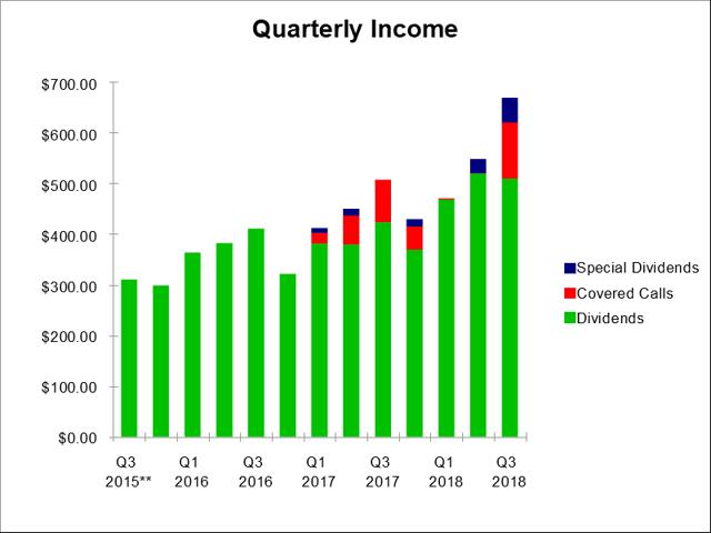 portfolio income