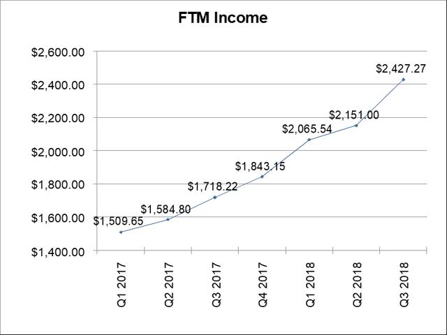 FTM income