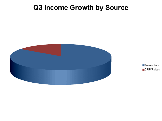 income growth by source