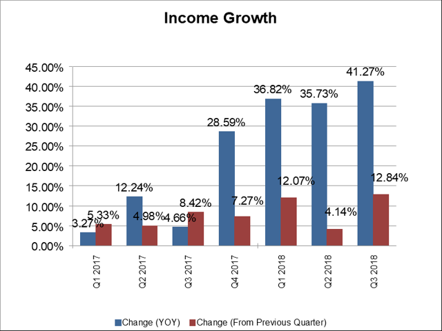 income growth trend