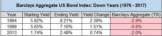 Bonds Are On Pace For Their Worst Year In History. down years 1976 - 2017