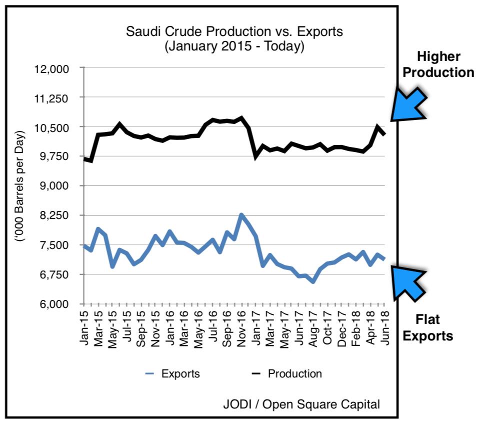 Tehran says Saudi Arabia unable to replace lost Iranian oil