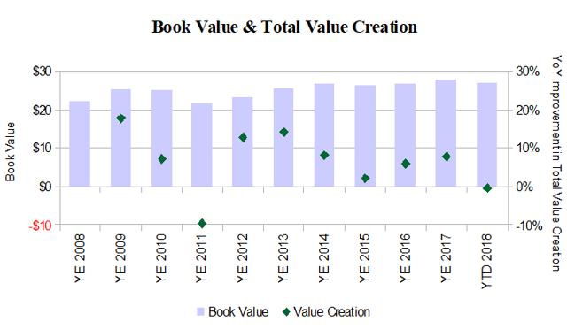 Protective Insurance Book Value Total Value Creation