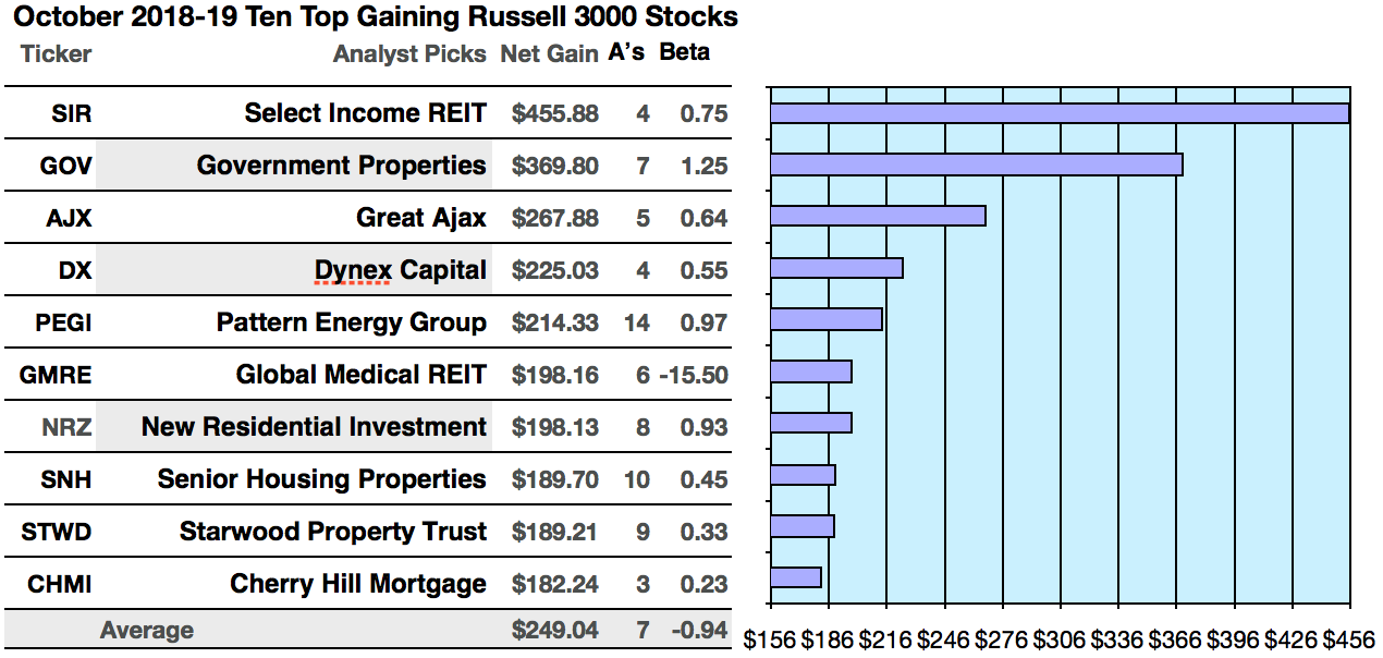 Top 50 Russell Stocks Yield 74 To 175 In October Seeking Alpha