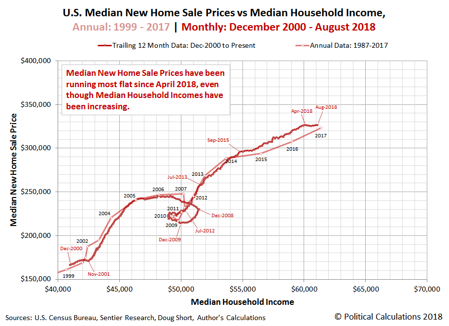 Median New Home Sale Prices Edge Toward Greater