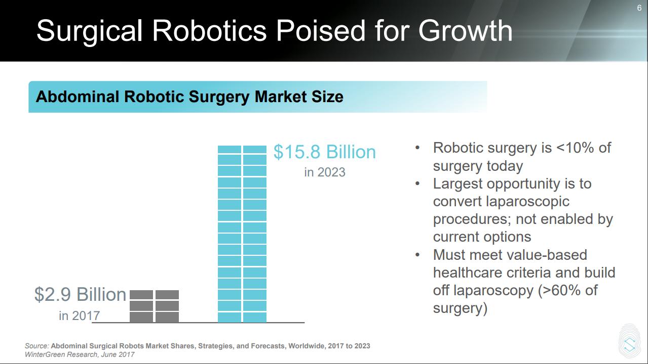 TransEnterix: Robotic Surgery Will Deliver Advancements In