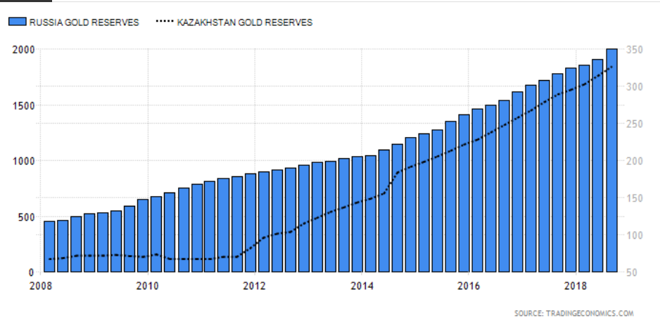 Central Banks Are Piling Into Gold - SPDR Gold Trust ETF