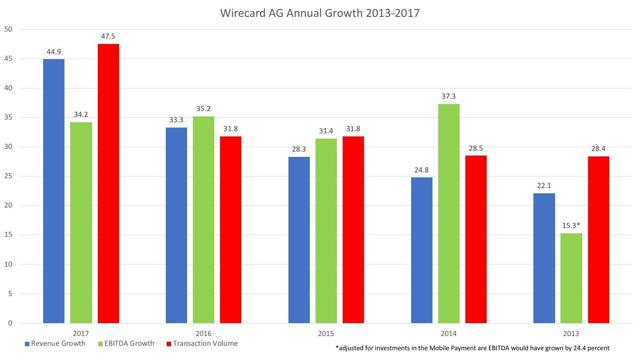 Wirecard AG Growth Rates 2013-2017