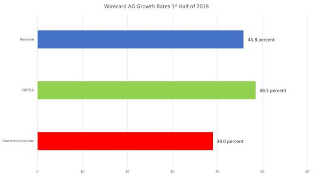Wirecard AG growth rates 1st half of 2018