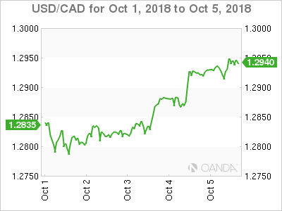 Canadian dollar weekly graph October 1, 2018