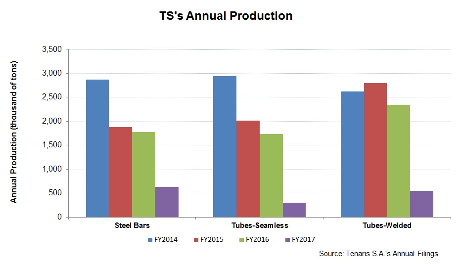 Tenaris To Overcome Challenges With Robust Growth Strategies