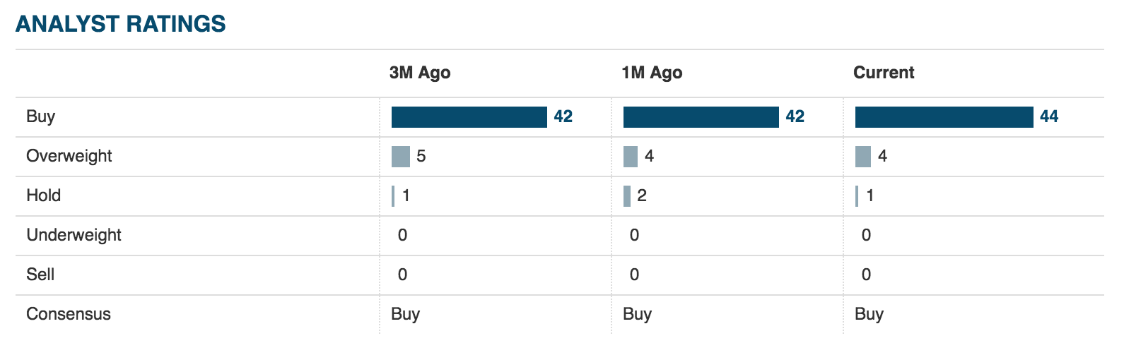 Alibaba Price Keeps Dropping I Keep Buying Alibaba Group Holding