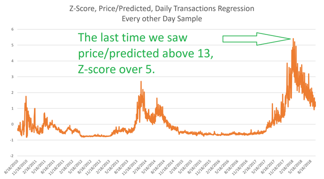 z-score price over predicted