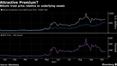 Bitcoin investment trust nav