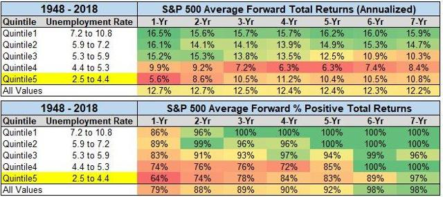 S&P average forward total returns based on unemployment rate