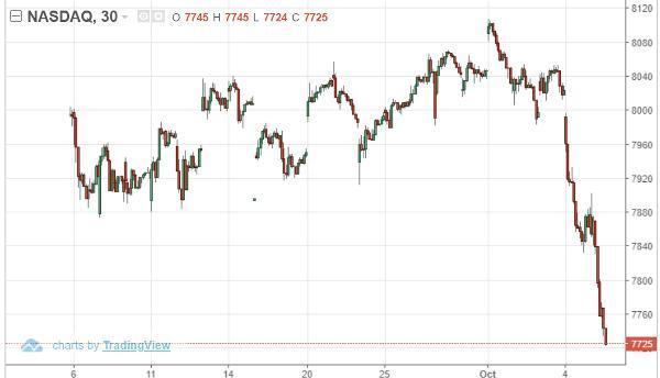 NASDAQ market psychology