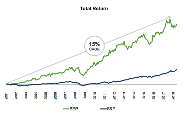 graph showing BEP delivered long-term rate of return of 15%