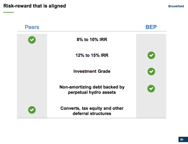 BEP outperforms its peers
