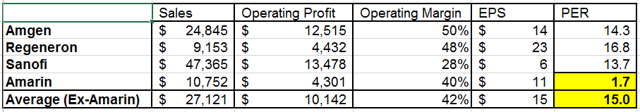 Table-3: Amarin Versus Potential Take-Over Candidates Based on 2022 Estimates