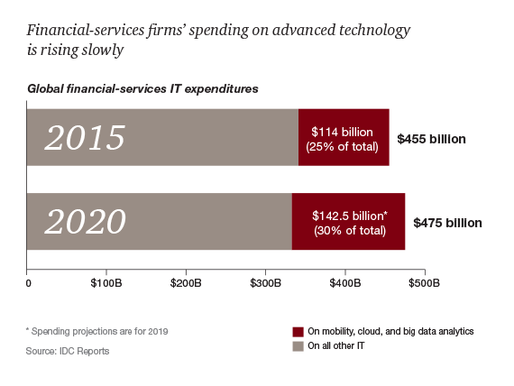 https://www.strategyand.pwc.com/media/image/Exhibit02_2017-Financial-Services-Trends570.png