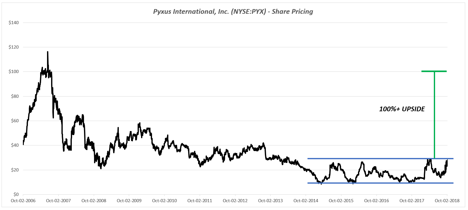 Pyxus Has Become A Thin Float Momentum Stock With 100 Near Term Upside Nyse Pyx Seeking Alpha