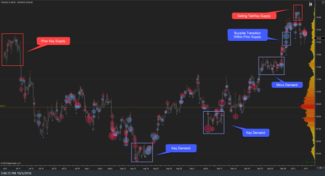 WTI Weekly Auction 05Oct18