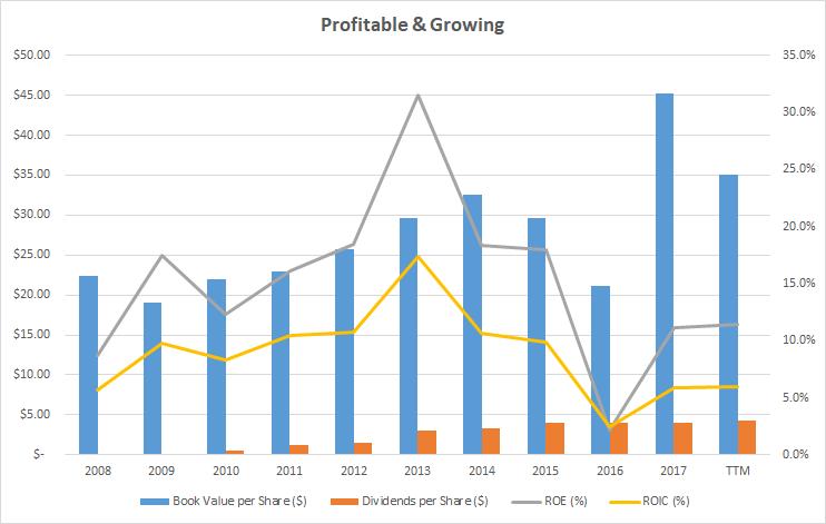 Flipboard Ab Inbev A Brewing Long Term Buy At 52 Week Lows