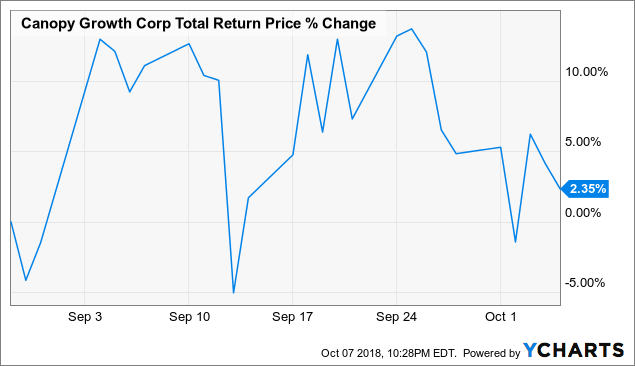how to buy shares in canopy growth