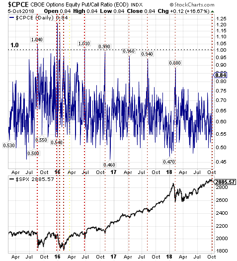 Equity Put/Call Ratio Approaching Overly Bearish Level