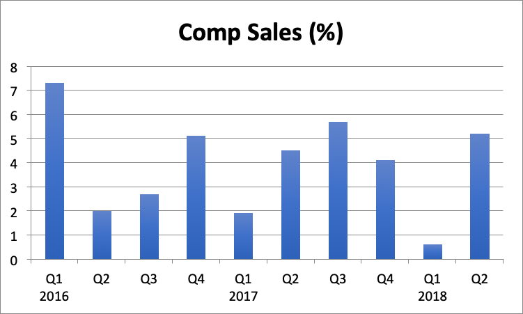 Lowes Is On The Right Path Towards Margins Expansion Lowes