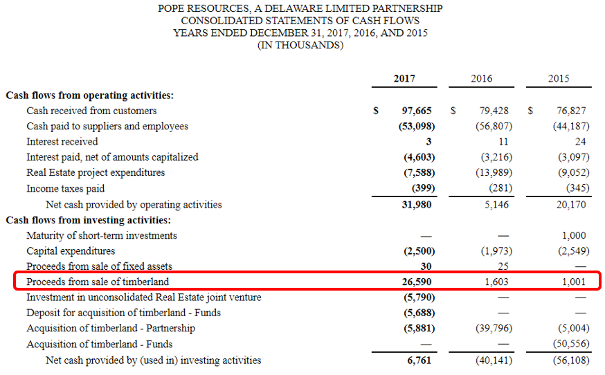 Catchmark Timber Asset Sales Propping Up Unsustainable Ebitda And