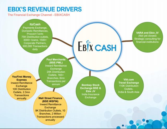 Image result for Ebix Cash