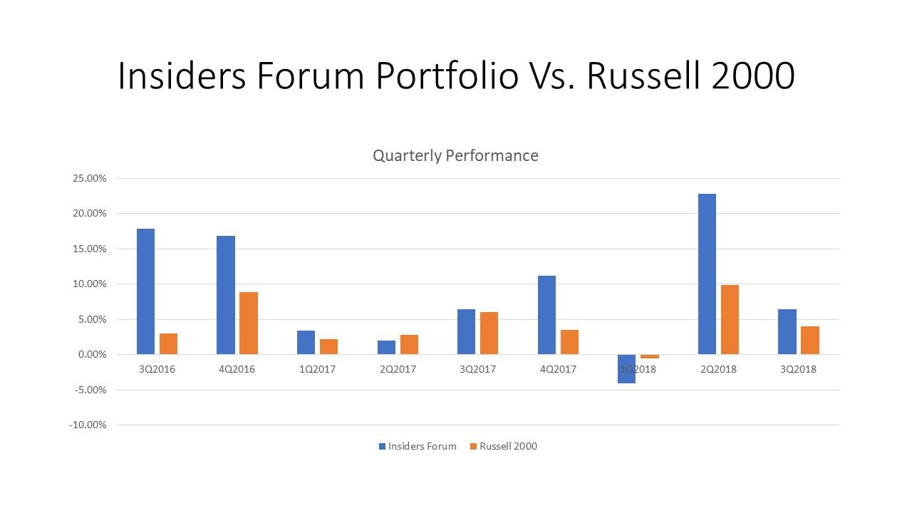 Consistently Beating The Market - The Insiders Forum