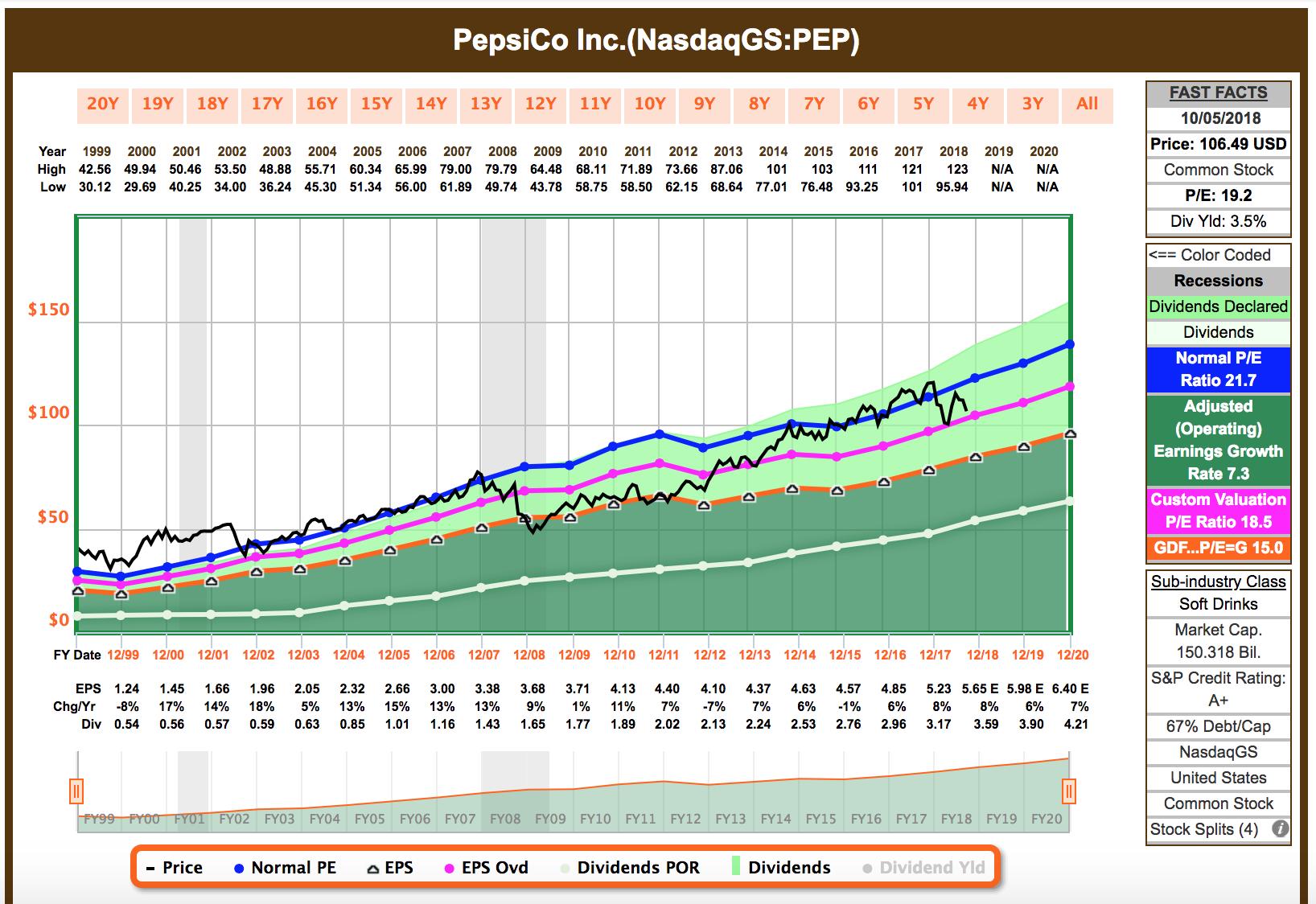 Pepsico Is Getting Attractive Again Pepsico Inc Nysepep
