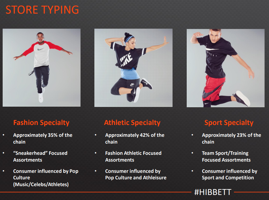 Hibbett Sports What S A Declining Business Worth Hibbett Sports