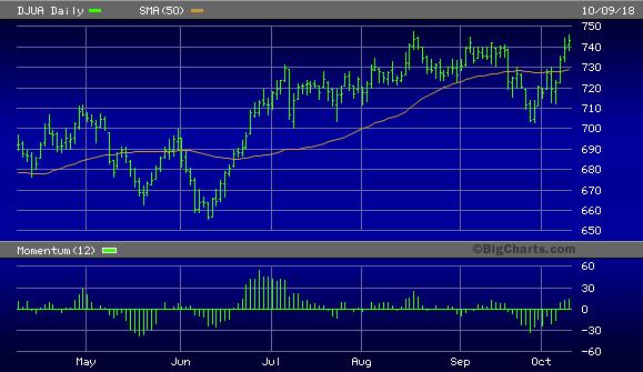 Dow Jones Utility Average