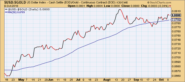 Dollar/Gold Ratio