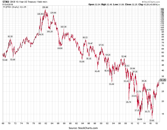 United States Ten Year Treasury Yield Index Chart
