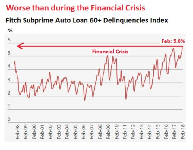 Subprime Auto Lenders >> The Many Long-Term Problems With An Investment In Ford Or GM - Ford Motor Company (NYSE:F ...